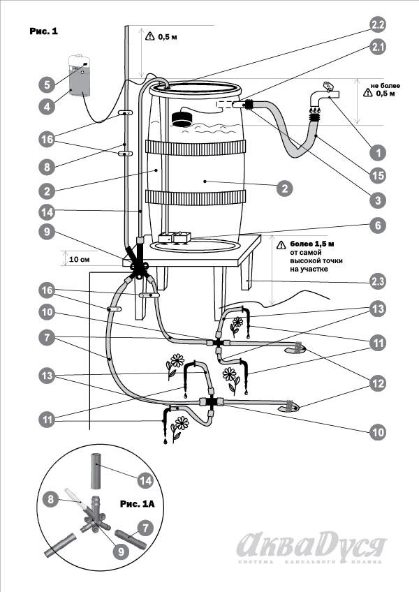 Для того чтобы понимать, стоит покупать себе такую систему или нет, нелишне будет ознакомиться с механизмом полива растений при помощи Аквадуси