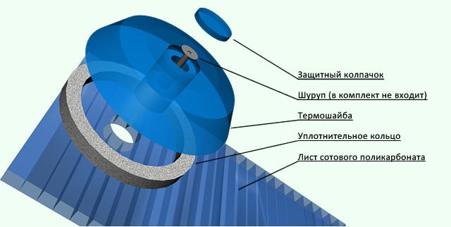 В процессе работы используются шайбы с ножкой и крышкой для максимального уплотнения, которые надежно закрывают саморез