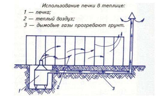Устройство печного обогрева