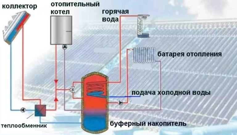 Цена солнечного коллектора промышленного производства колеблется в диапазоне от 20 000 до 40 000 рублей