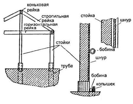 Перед тем как построить теплицу своими руками из дерева просматривается фото подобных строений, изучается схема