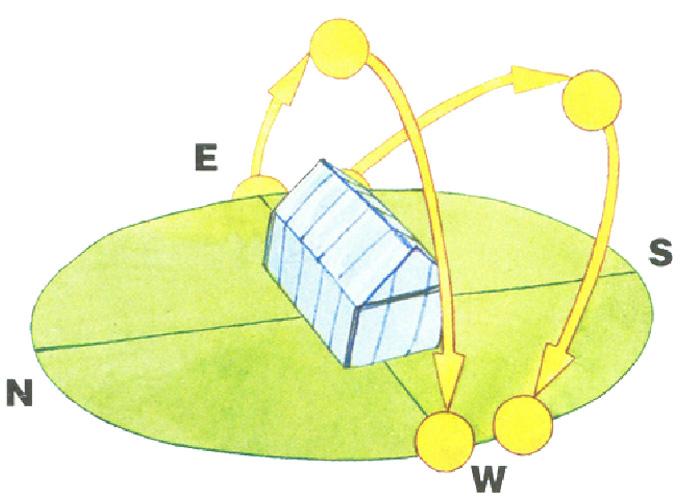 Установка конструкции осуществляется на участке, который солнце не покидает от рассвета и до заката