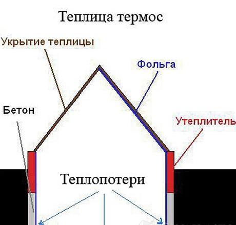 Схема теплицы термос