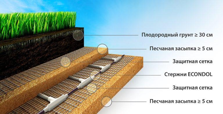 Теплый пол в теплице является одним из самых лучших вариантов формирования обогрева тепличного комплекса