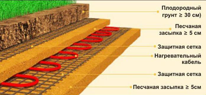 Кабельный обогрев. Является вариацией, когда теплицу зимой отапливает прогретый до 15-20 °С грунт