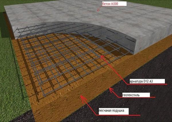 Бетонная поверхность обязательно должна быть максимально выровнена по горизонтальному строительному уровню