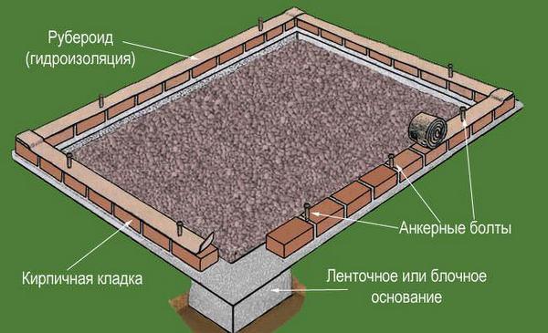 Если участок представлен неустойчивыми почвами, то рекомендуется отдать предпочтение монолитному фундаменту