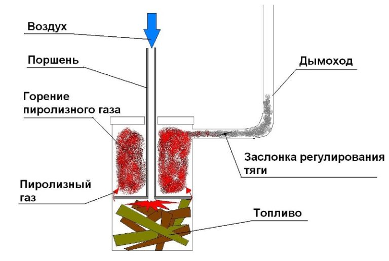 Очень большое преимущество у котлов дровяных и длительного горения для теплиц на твердом топливе