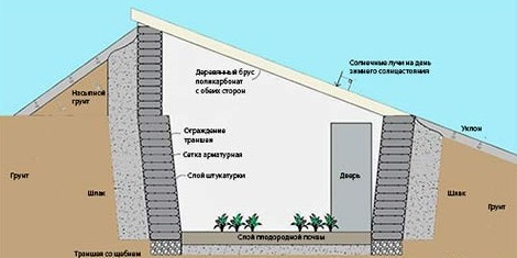 При сооружении подземной теплицы необходимо учитывать главный параметр — уровень заглубления