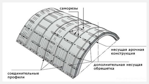 Сегодня поликарбонат с успехом используют как при возведении теплиц и парников, так и в частном строительстве домов