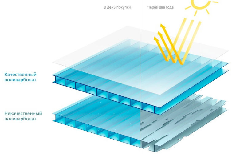 Ультрафиолетовая часть этого света включает фотоэлектрическую деструкцию. В результате на поверхности материала появляются трещинки. Постепенно они разрастаются и разрушают всю панель