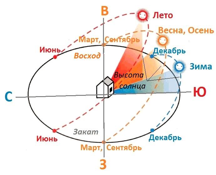 Оптимальной считается ориентация будущей теплицы с запада на восток