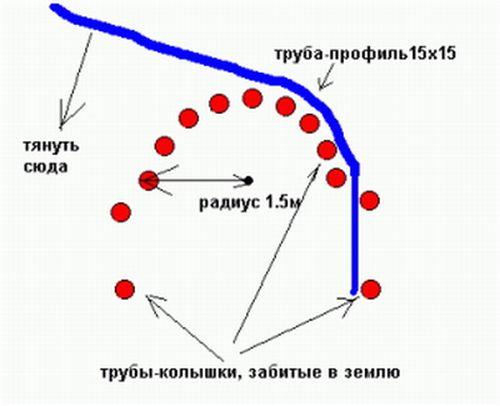 Такой прием гнет трубы, диаметр которых варьируется в диапазоне от 16 до 20 мм