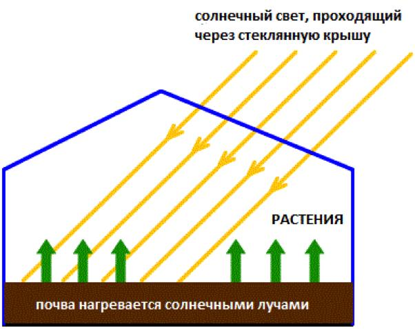Первым делом обогрев теплицы происходит за счет естественного отопления солнечными лучами